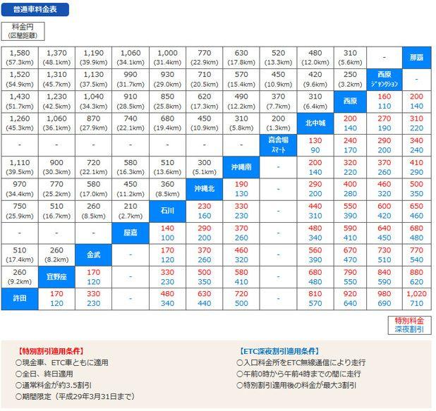 沖縄高速道路料金
